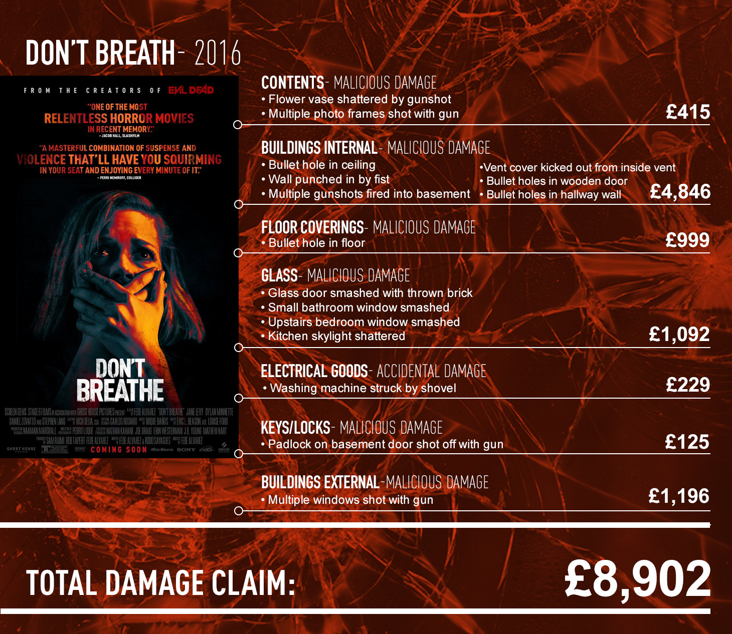 Don't breath claims report