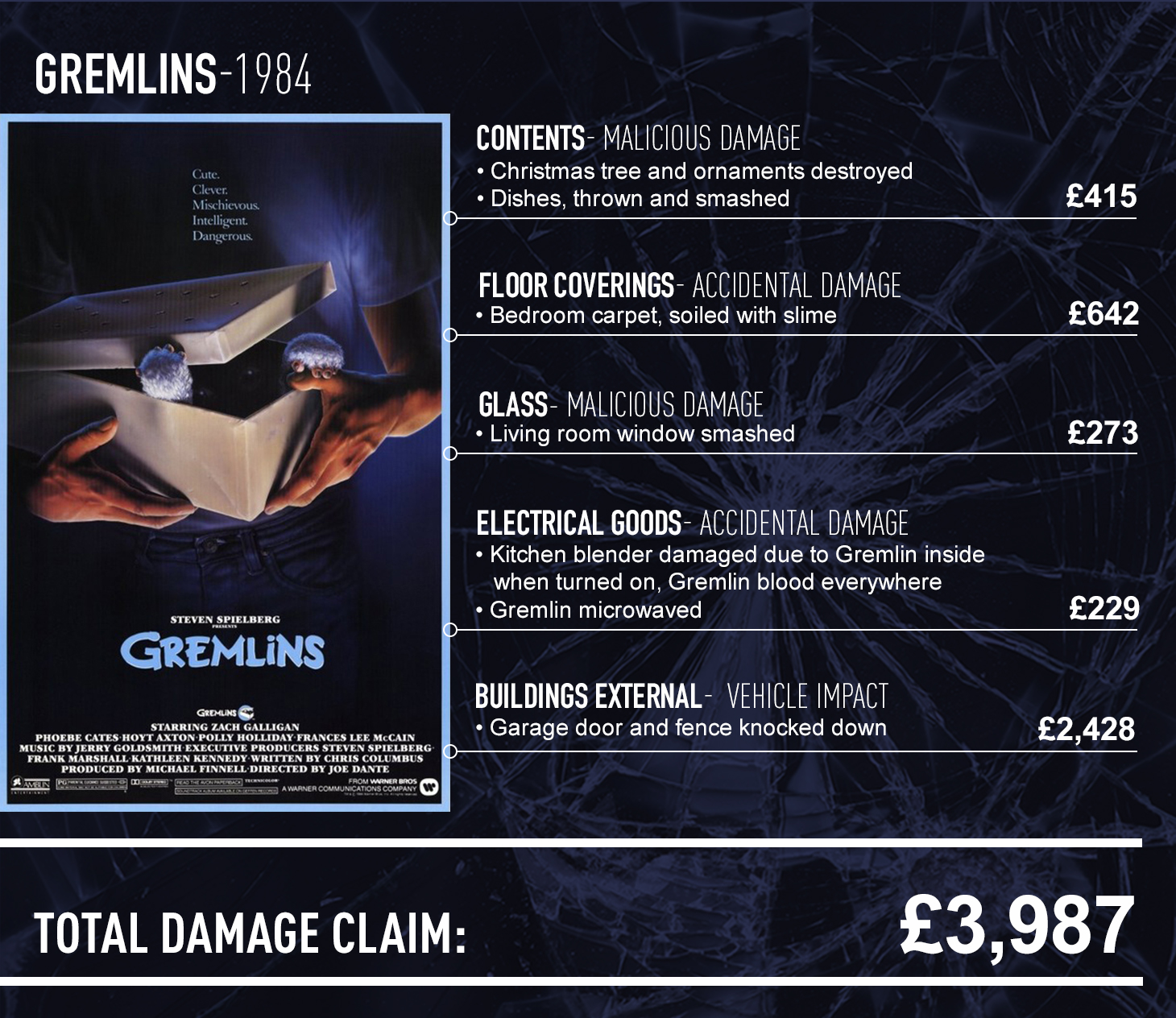 Gremlins claims report