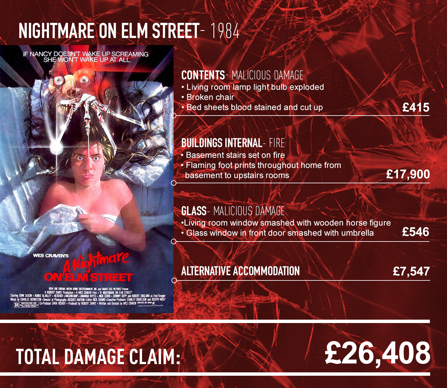 Nightmare on Elm st Claims Form
