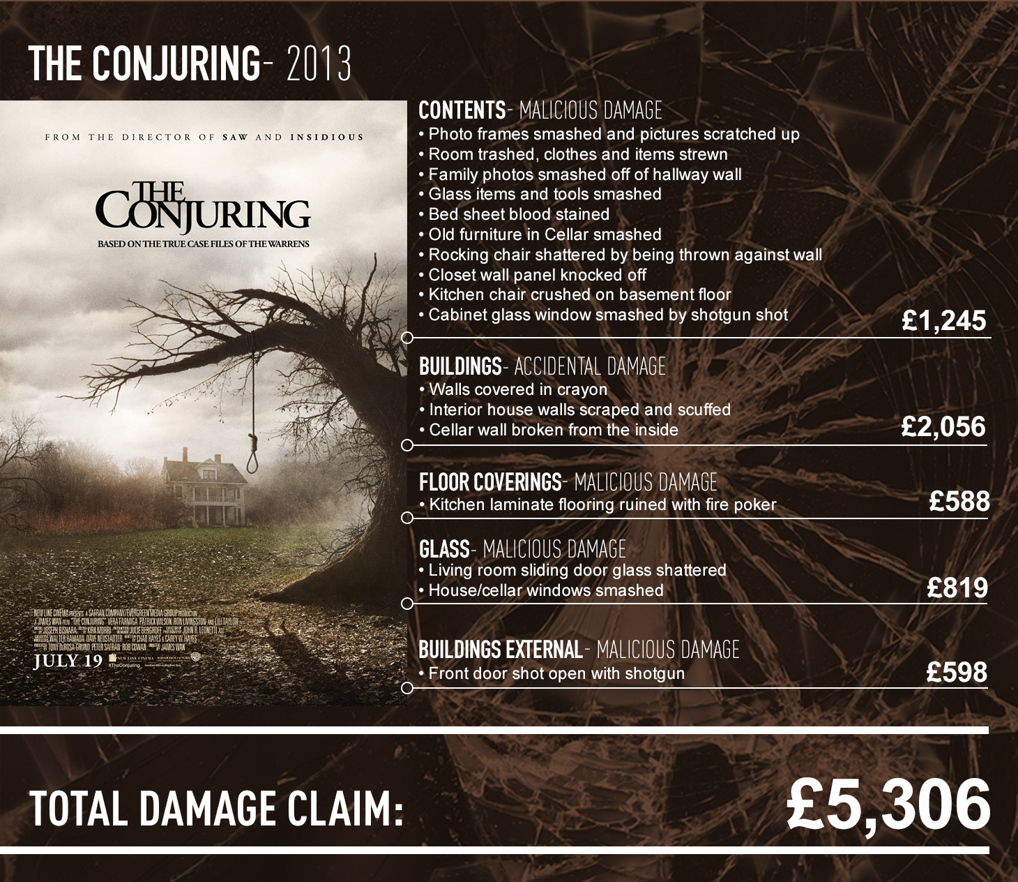 The conjuring claims report