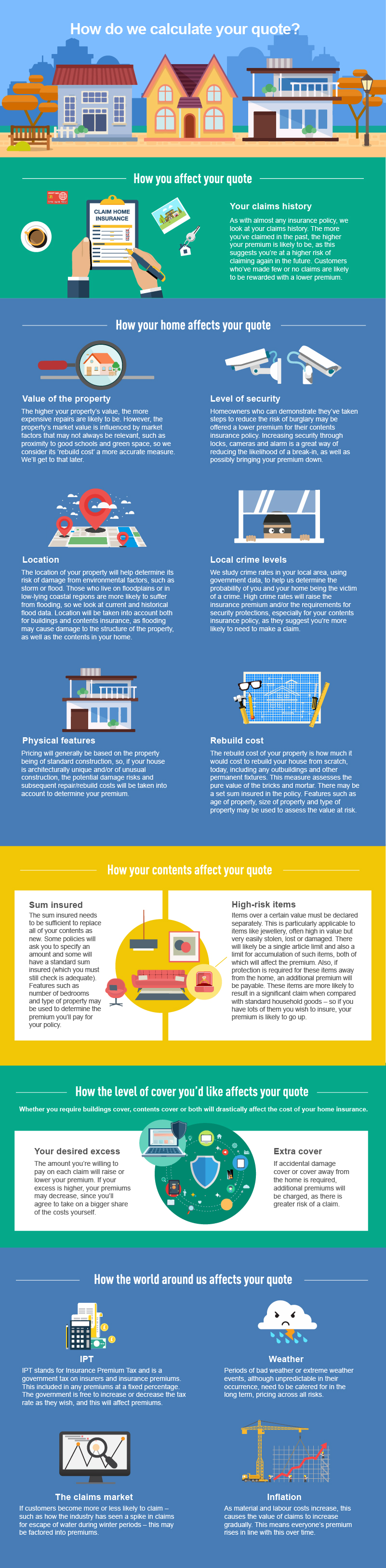 Coloured infographic on home insurance tips